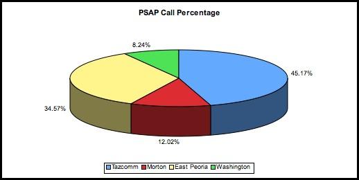 2005 PSAP Call Percentage