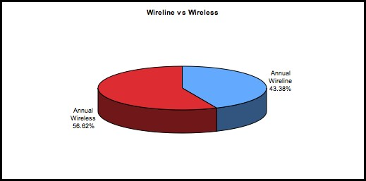 2005 Wireline vs. Wireless
