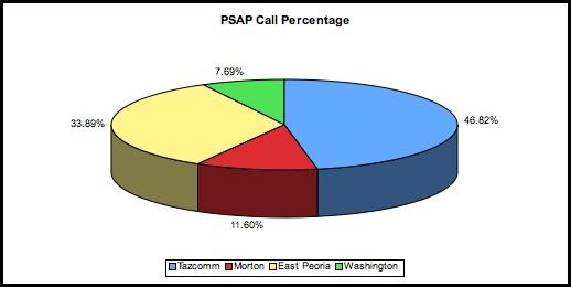 2006 PSAP Call Percentage