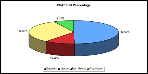 2008 PSAP Call Percentage