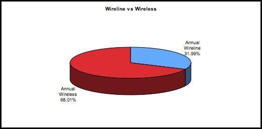 2008 Wireline vs Wireless