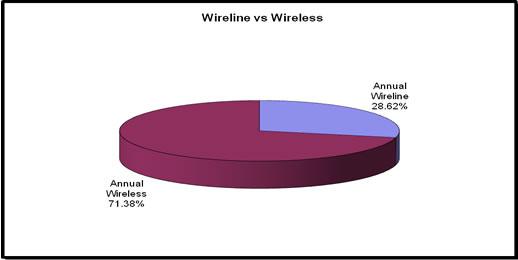 2009 Wireline vs Wireless