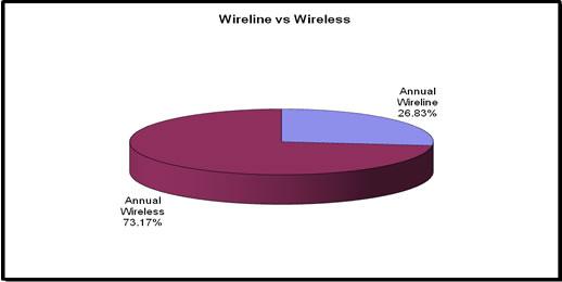 2010 Wireline vs Wireless
