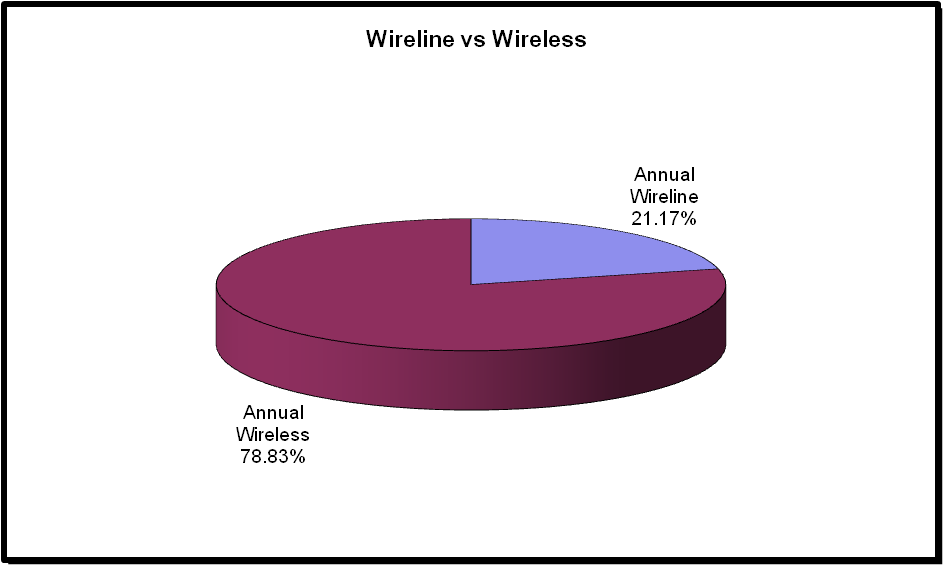 2011 Wireline vs Wireless