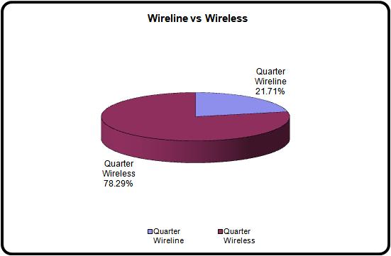 2012 Wireline vs Wireless