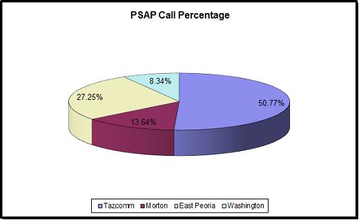 2013 PSAP Call Percentage